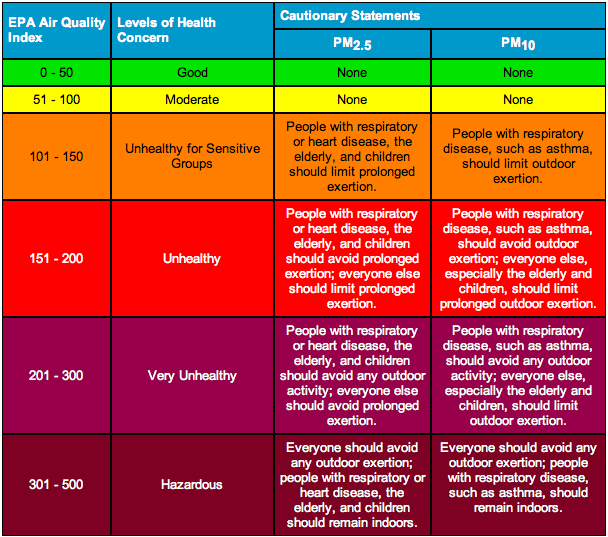 Air Quality Index Aqi Scale Hazard Education Nation